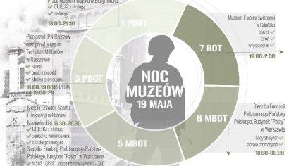 Ostrów Mazowiecka - Noc Muzeów to wyjątkowe wydarzenie umożliwiające powszechny