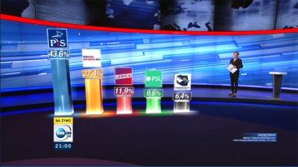 Ostrów Mazowiecka - Przed nami kolejny wieczór wyborczy, już o godzinie 21:00 za
