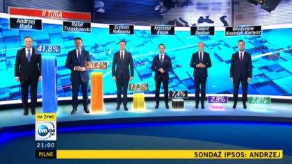 Ostrów Mazowiecka - Urzędujący prezydent Andrzej Duda został zwycięzcą pierwszej