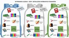 Ostrów Mazowiecka - W Warszawie najbardziej podrożał 96-kartkowy bruli